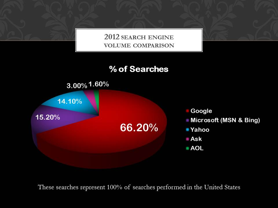 Search Engine Volume Comparison 2012