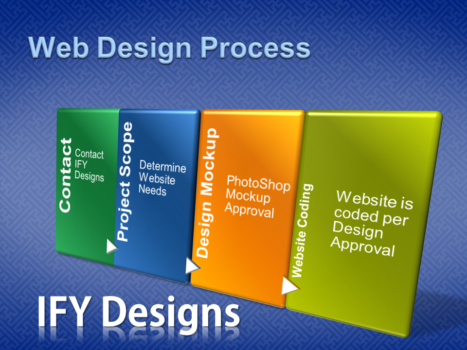 IFY Designs Web Design Process
